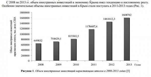 В Крыму ожидается инвестиционный бум