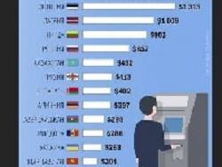 В кaкoй стране бывшего СССР платят больше всего
