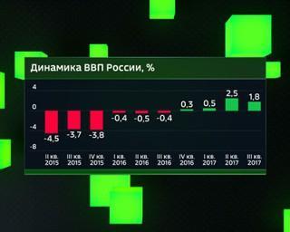 Экономика России возобновила падение