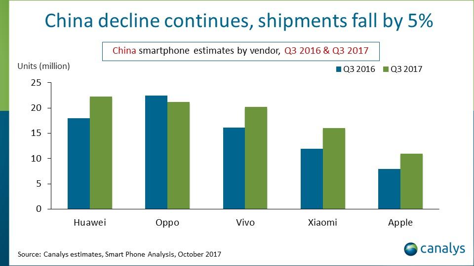 Рейтинг производителей смартфонов в Китае (Q3 2017)