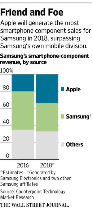 iPhone X принесет Samsung больше прибыли, чем Apple