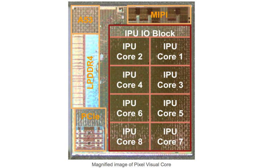 Photo of Гугл Pixel 2 «скрывал» чип дополнительной обработки изображений