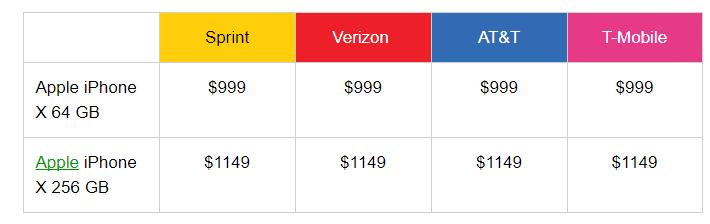 Photo of Apple iPhone X: стоимость и дата старта продаж