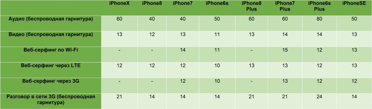 Photo of Сопоставление автономности Apple iPhone X, iPhone 8 и iPhone 8 Plus с iPhone 6s, 6s Plus и 7 Plus