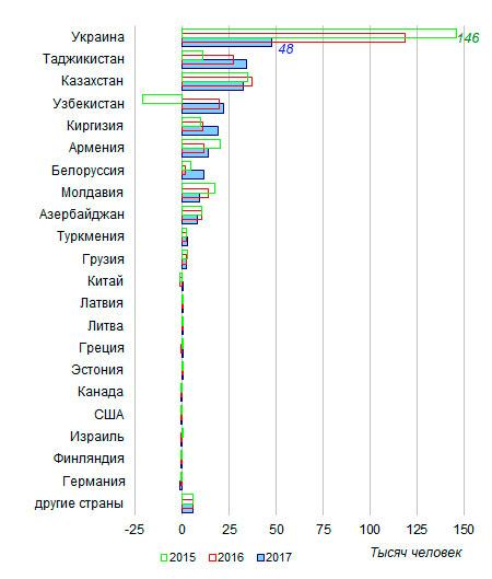 Белорусы в 4,5 раза чаще стали иммигрировать в Россию