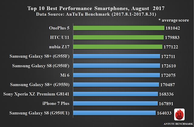 Photo of ТОП-10 самых массивных телефонов по версии AnTuTu (август 2017 года)