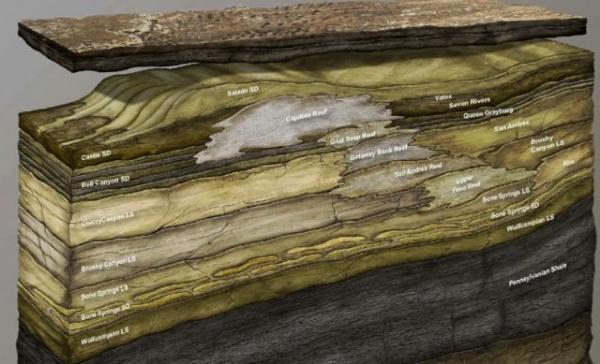Permian станет крупнейшим бассейном мира уже через несколько лет