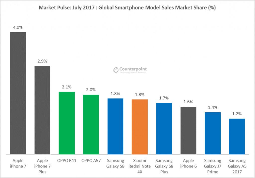 Huawei обгоняет Apple по продажам смартфонов в июне-июле 2017 года