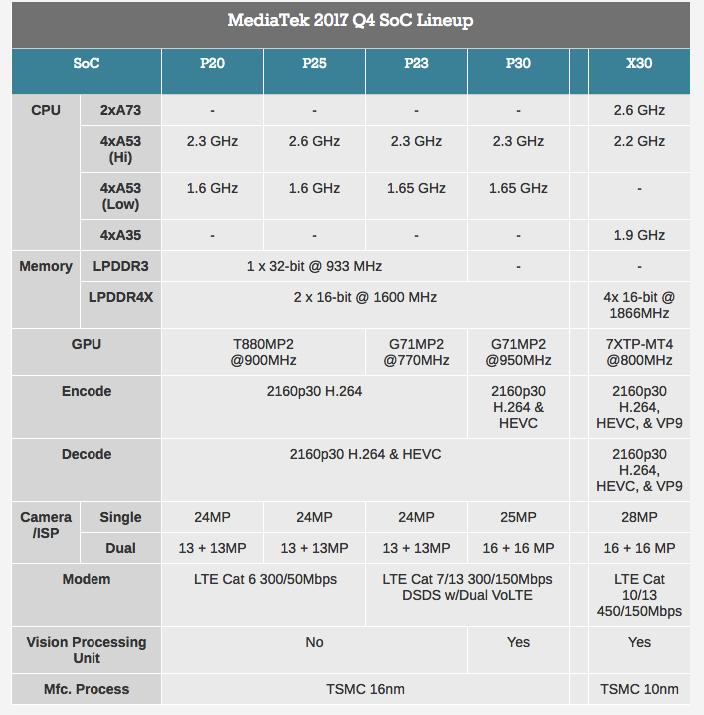 MediaTek анонсировала новые чипсеты Helio P23 и P30 с двойной поддержкой VoLTE