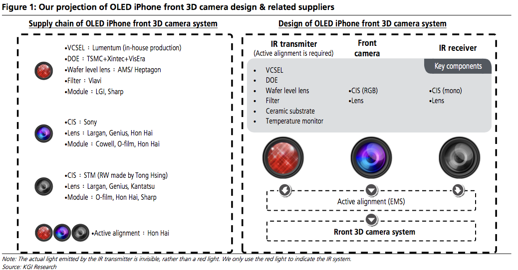 Photo of iPhone X оснастят 3D технологией: акции поставщика Face ID выросли в два раза