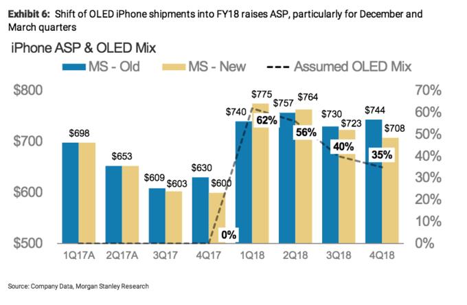 Morgan Stanley: поставки iPhone X задержаться из-за масштабного обновления