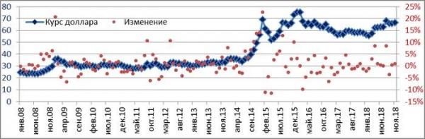 Реальная динамика российской экономики