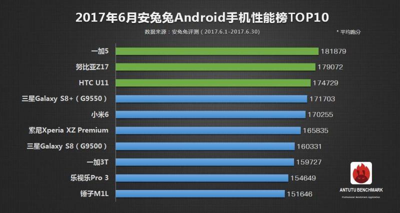 Смартфоны со SD835 заняли первые места в рейтинге мощности AnTuTu за июнь 2017
