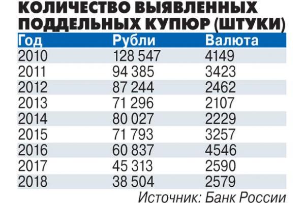 Россию наводнили фальшивые денежные купюры: как избежать обмана2