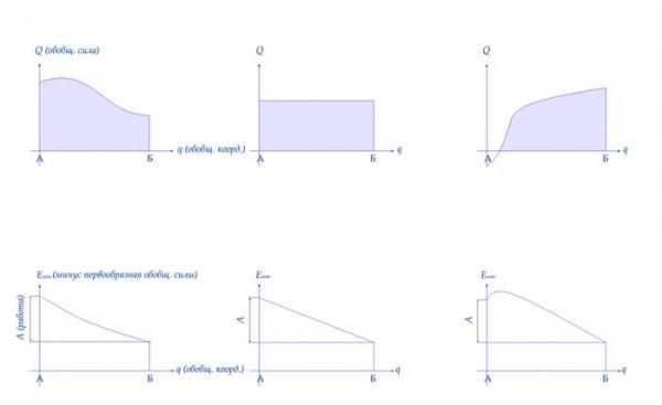 Лагранжев формализм. Обобщённые координаты. Часть 12