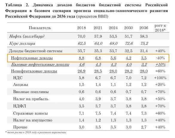 Россия без нефти: Бюджет потеряет 40% доходов2