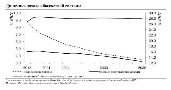 Россия без нефти: Бюджет потеряет 40% доходов1