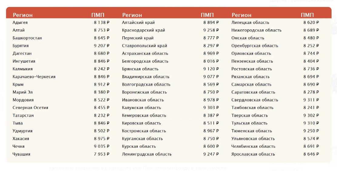 Доплата к пенсии регионы России