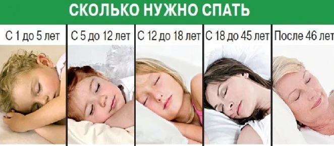 Photo of Сколько должен спать человек, таблицы по возрасту
