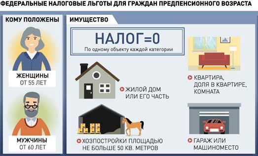 берется ли налог на недвижимость с пенсионеров