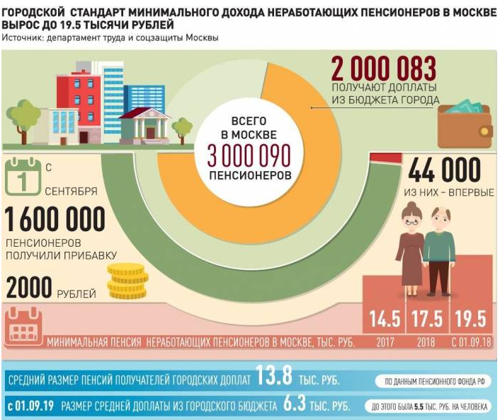 Photo of Основные надбавки к пенсии только при обращении в пенсионный фонд
