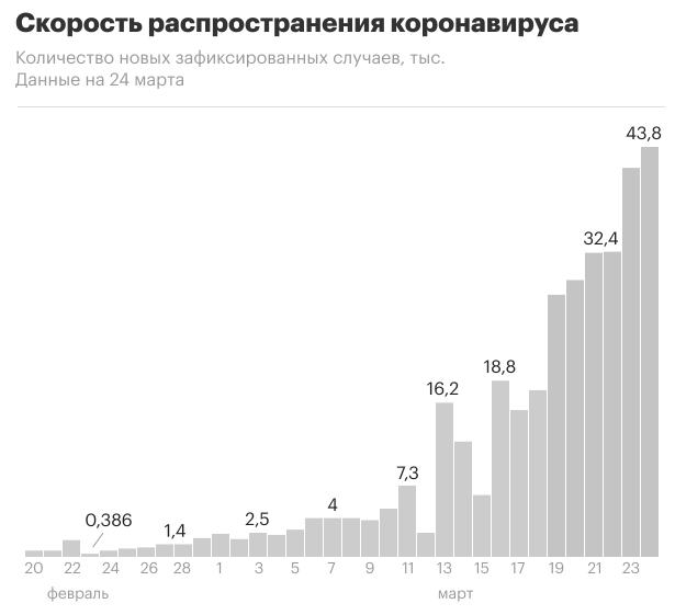 Скорость распространения коронавируса в России