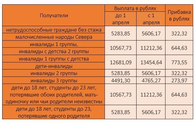 Photo of Повышение пенсий в апреле 2020 года или какая прибавка светит пенсионеру