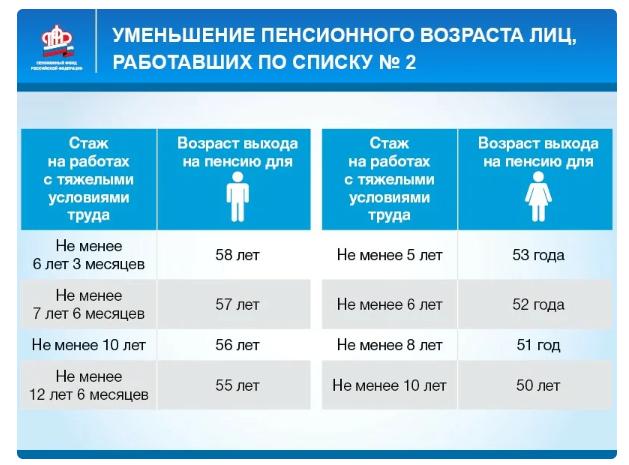 Досрочный выход на пенсию РФ 2